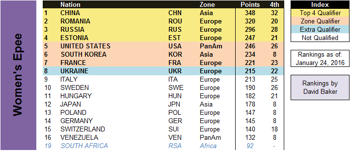 Women's Team Epee Olympic Standings after Barcelona world cup